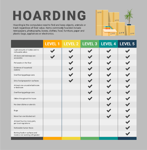 Infographic on the 5 levels of hoarding